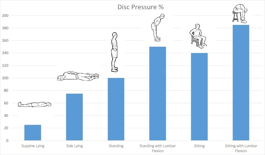 disc-pressure-chart